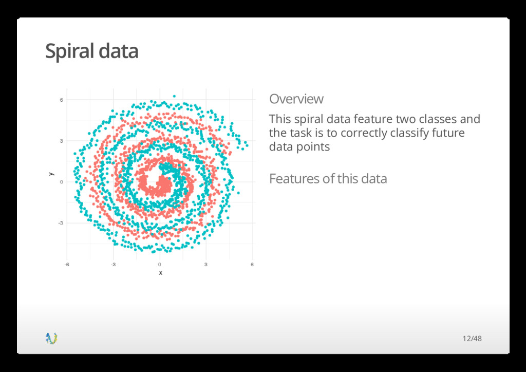 Spiral data Overview This spiral data feature t...