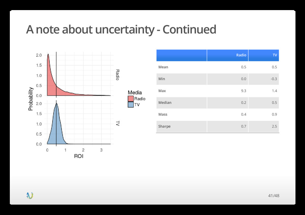 A note about uncertainty - Continued Radio TV M...
