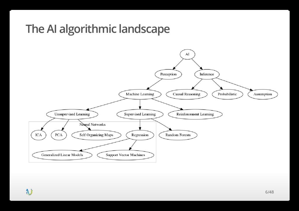 The AI algorithmic landscape 6/48