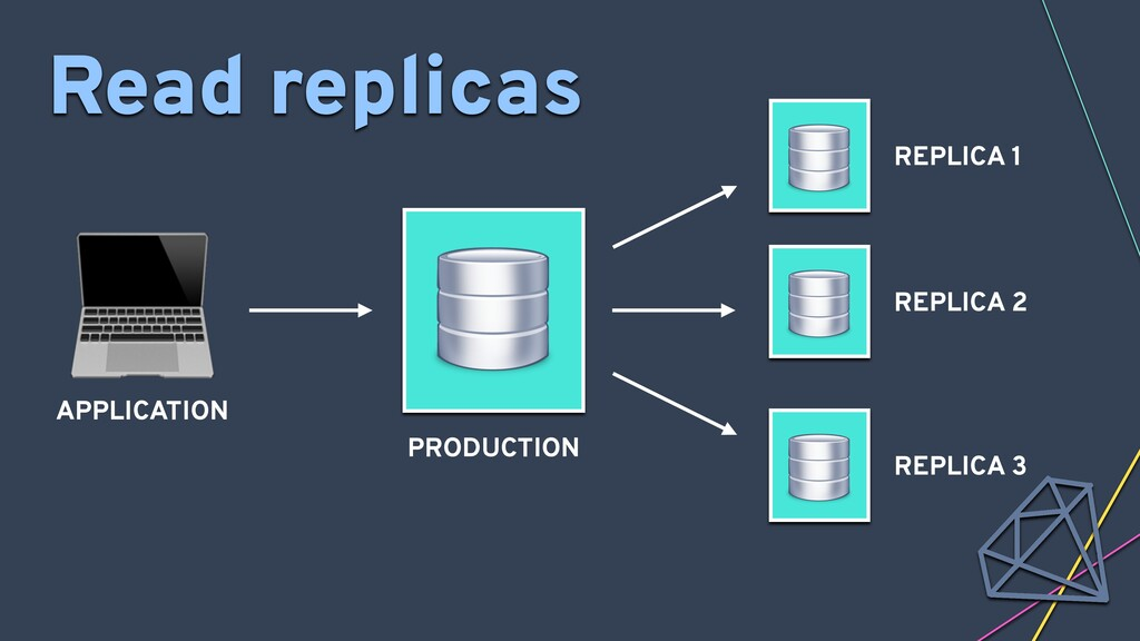 APPLICATION Read replicas PRODUCTION REPLICA 1...