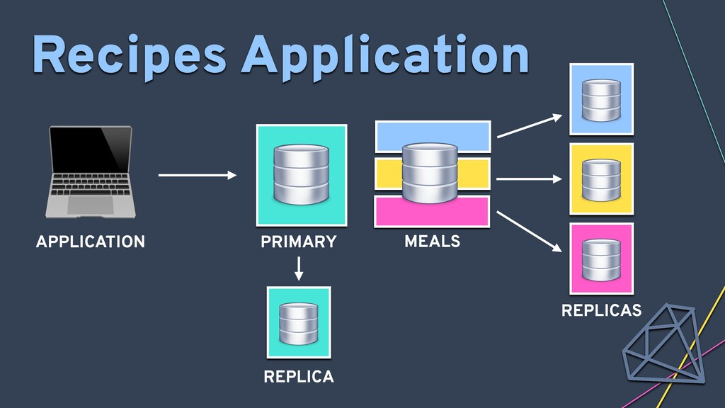 Recipes Application MEALS  APPLICATION PRIMARY ...
