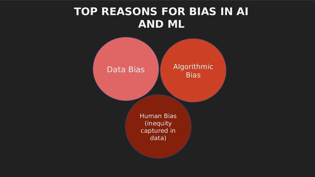 TOP REASONS FOR BIAS IN AI AND ML Data Bias Alg...