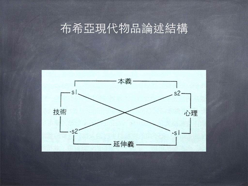布希亞現代物品論述結構