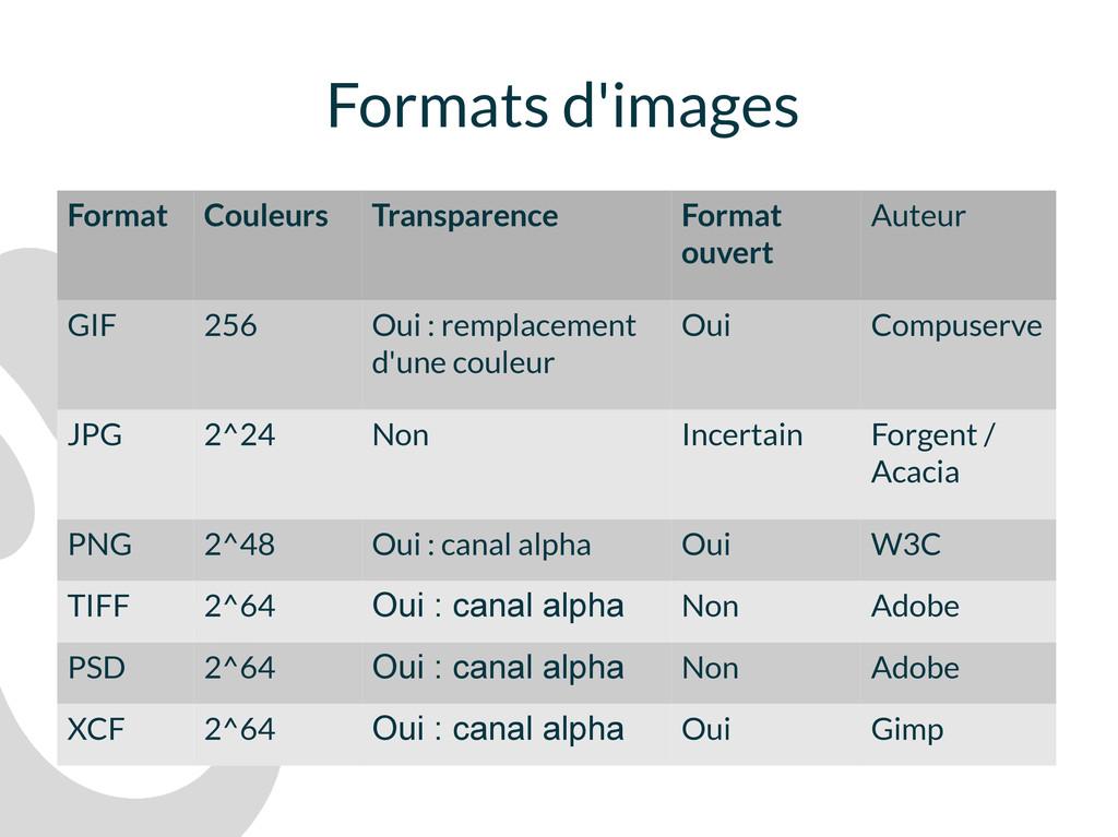 Formats d'images Format Couleurs Transparence F...