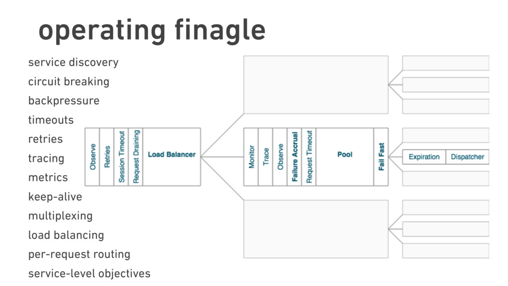 operating finagle service discovery circuit brea...