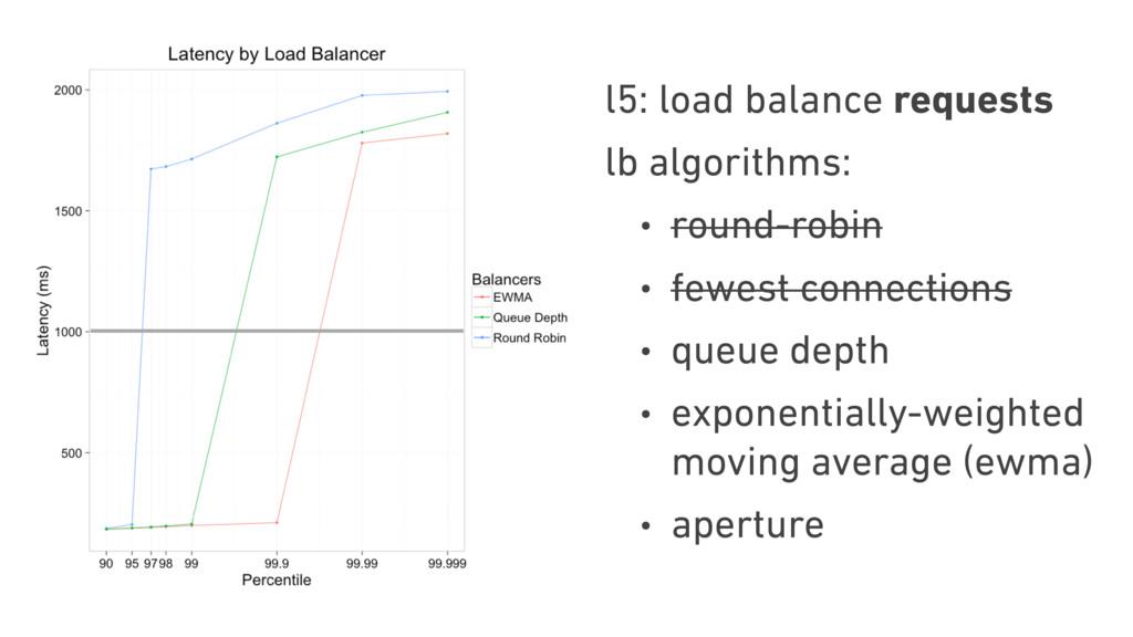 l5: load balance requests lb algorithms: • roun...