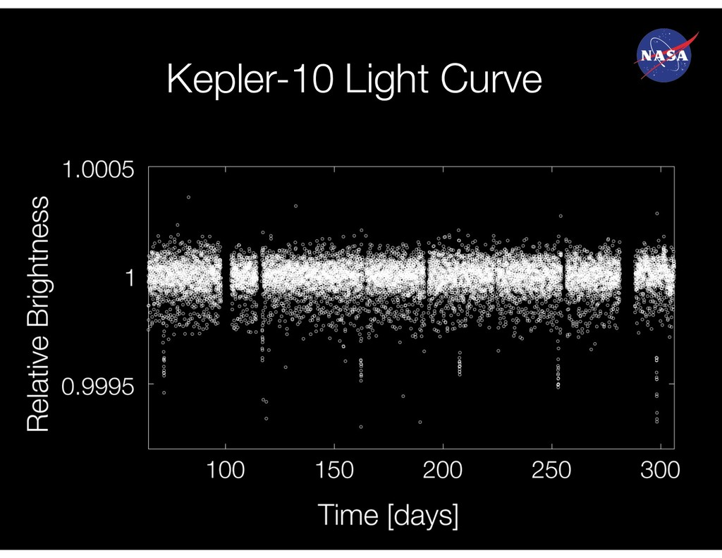 Kepler-10 Light Curve