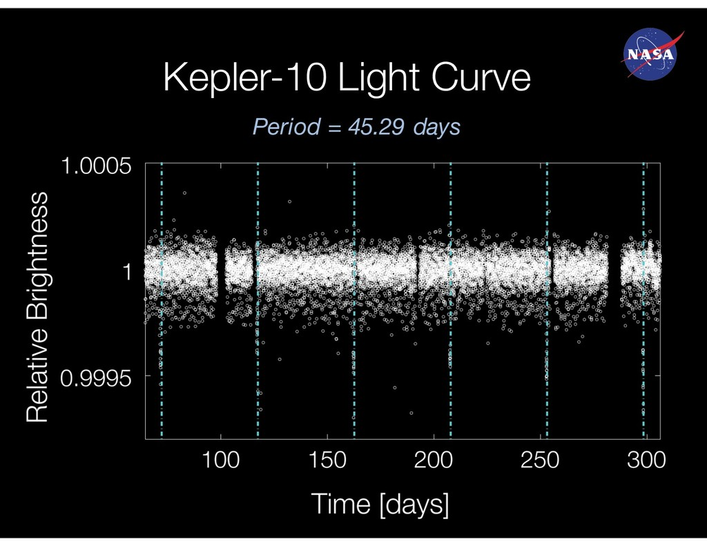 Kepler-10 Light Curve Period = 45.29 days