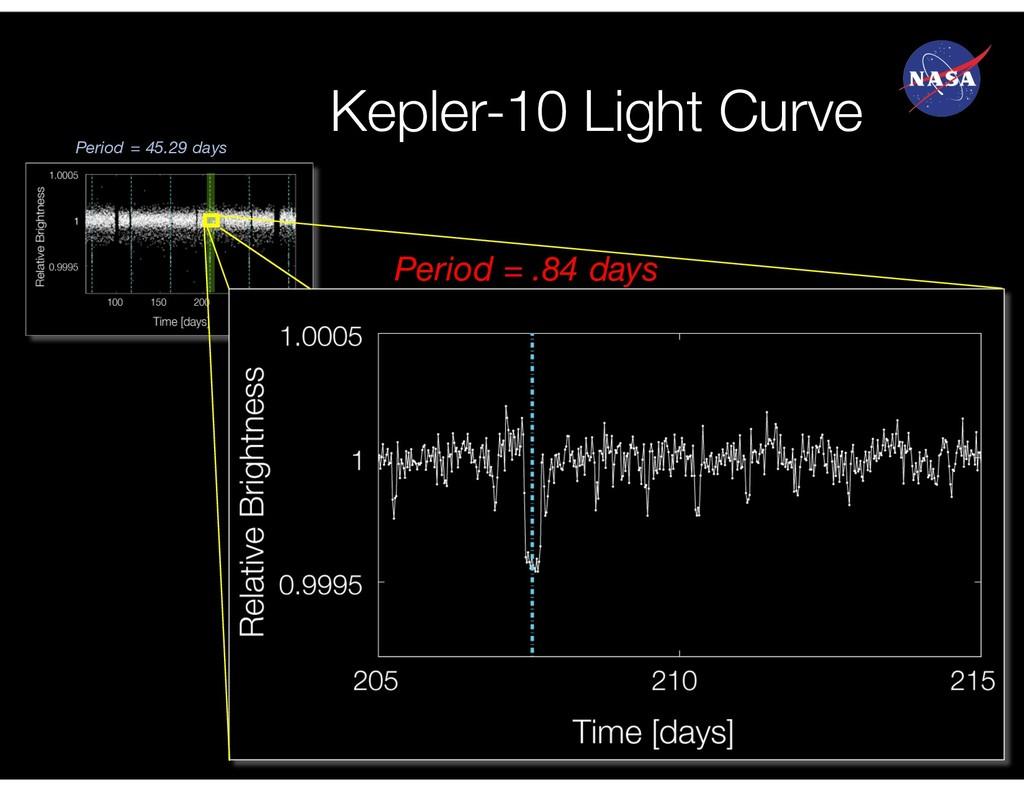 Kepler-10 Light Curve Period = .84 days Period ...