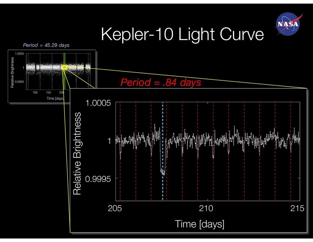 Kepler-10 Light Curve Period = .84 days Period ...