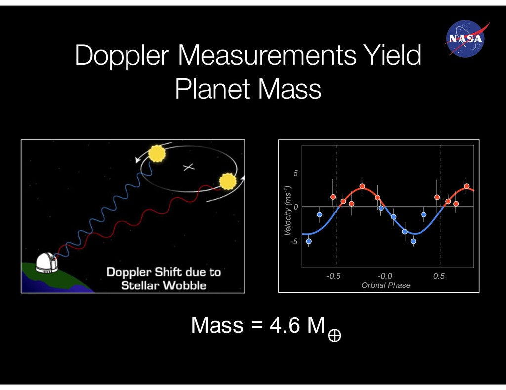 Doppler Measurements Yield Planet Mass Mass = 4...
