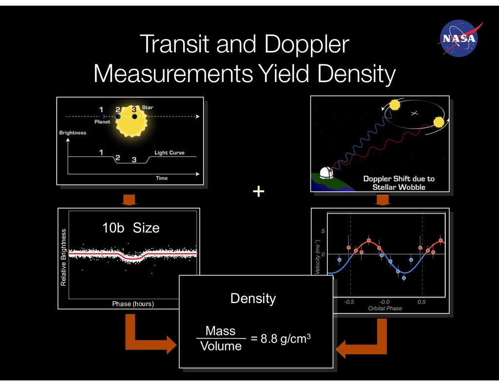 Transit and Doppler Measurements Yield Density ...