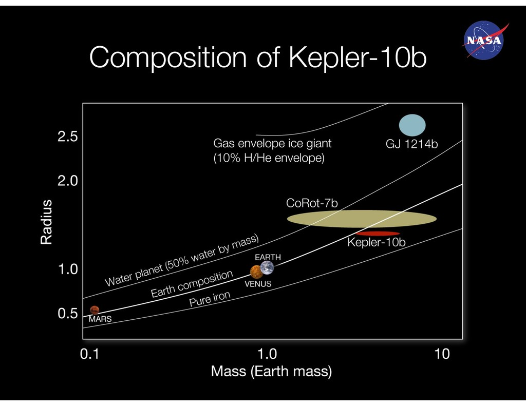 Composition of Kepler-10b