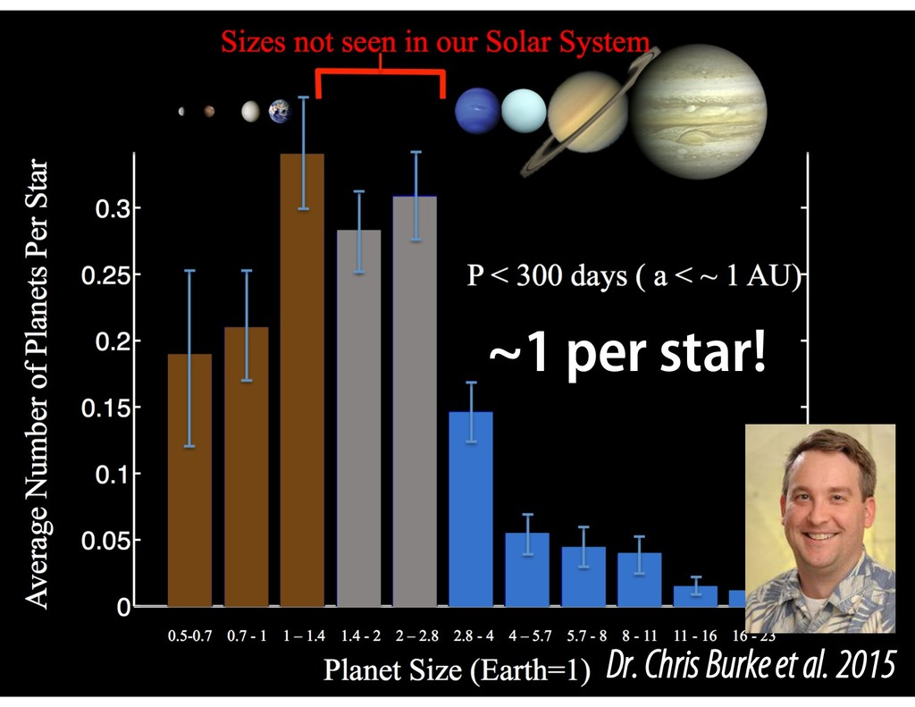~1 per star! Dr. Chris Burke et al. 2015