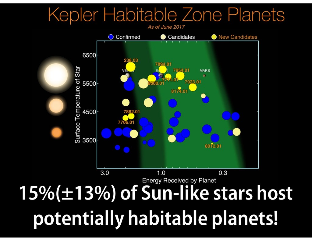 15%(±13%) of Sun-like stars host potentially ha...