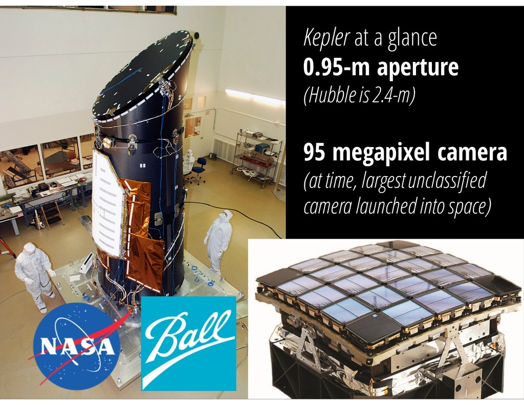 Kepler at a glance 0.95-m aperture (Hubble is 2...