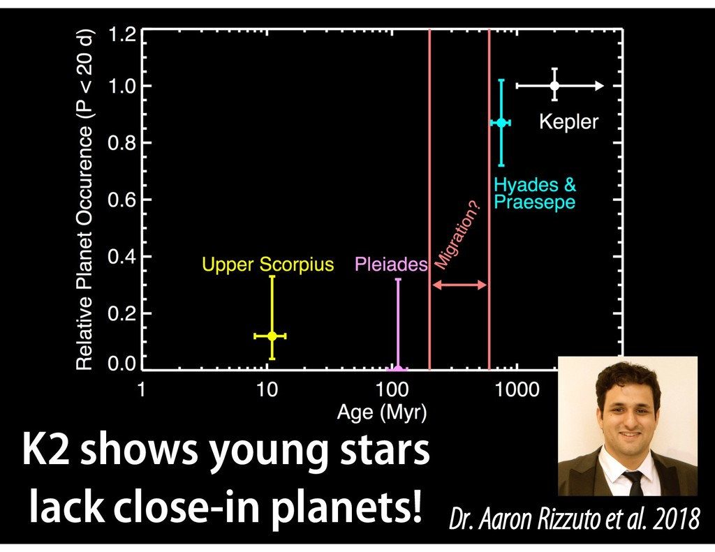 Dr. Aaron Rizzuto et al. 2018 K2 shows young st...