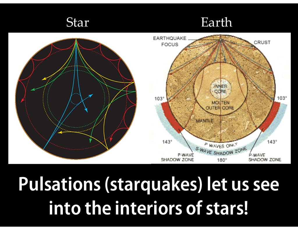 Star Earth Pulsations (starquakes) let us see i...