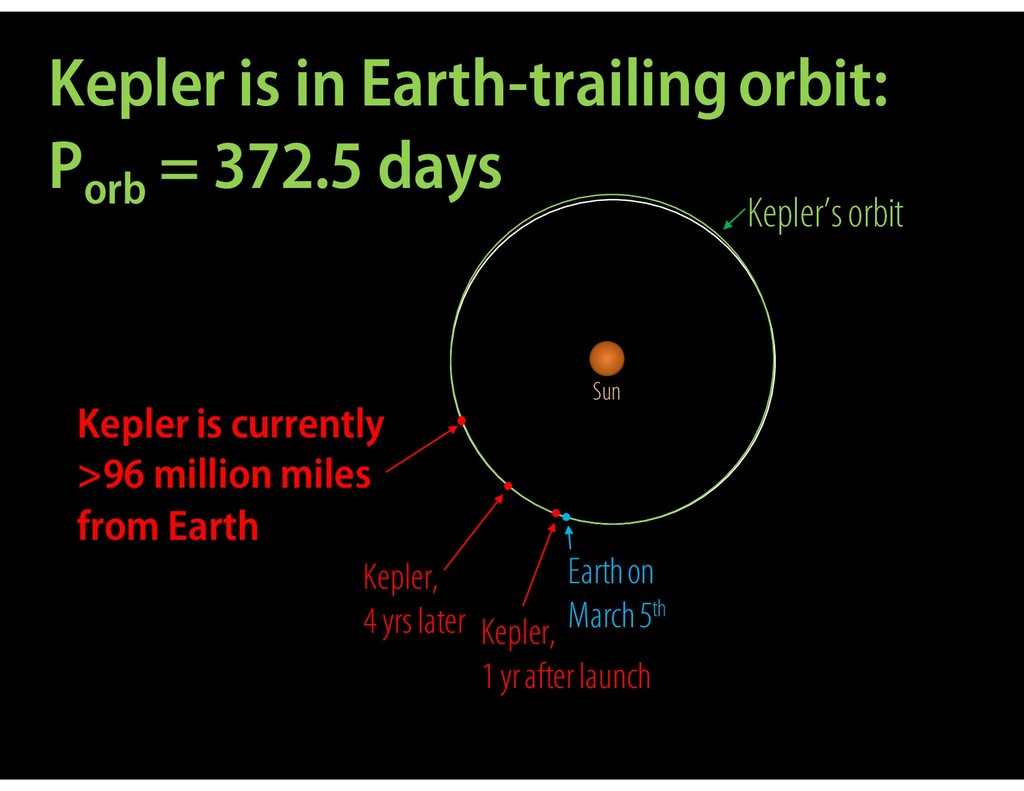 Kepler is in Earth-trailing orbit: Porb = 372.5...