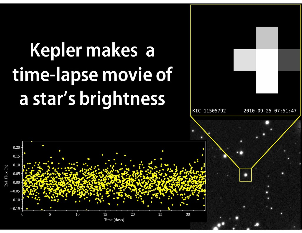 V = 13.3 mag Kepler makes a time-lapse movie of...