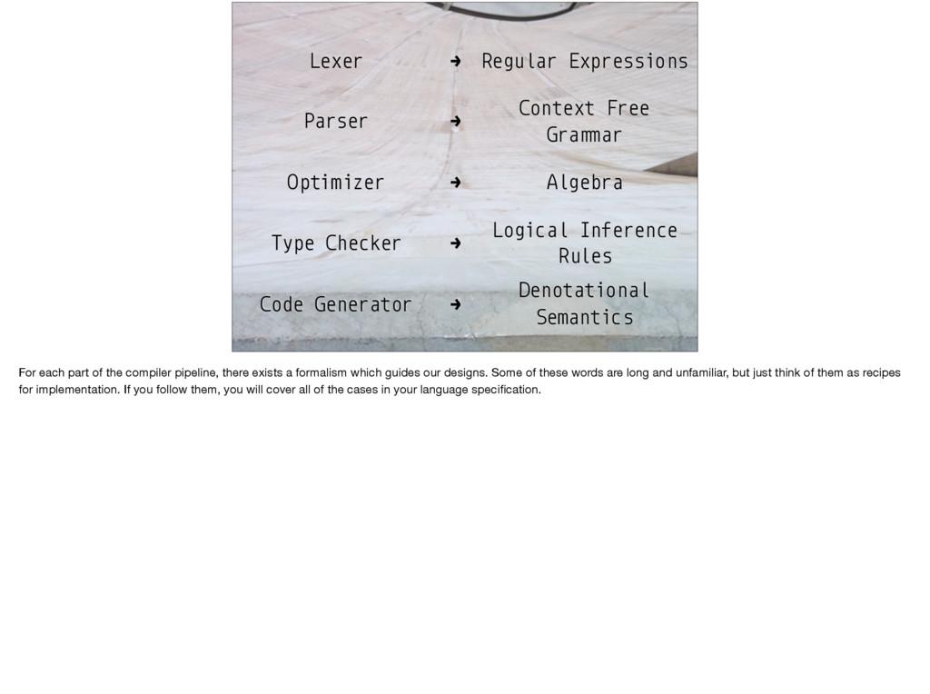 Lexer → Regular Expressions Parser → Context Fr...