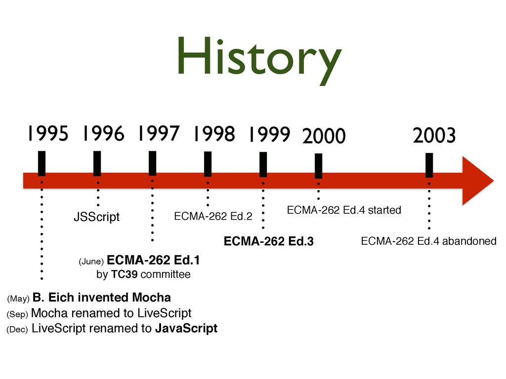 History 1995  1996  1997  1998  1999 ...