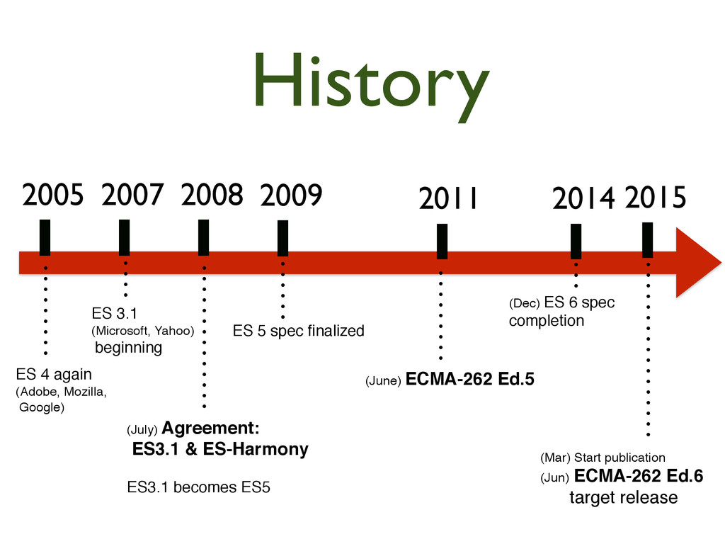 History 2005  2007  2008  2009  2011 ...