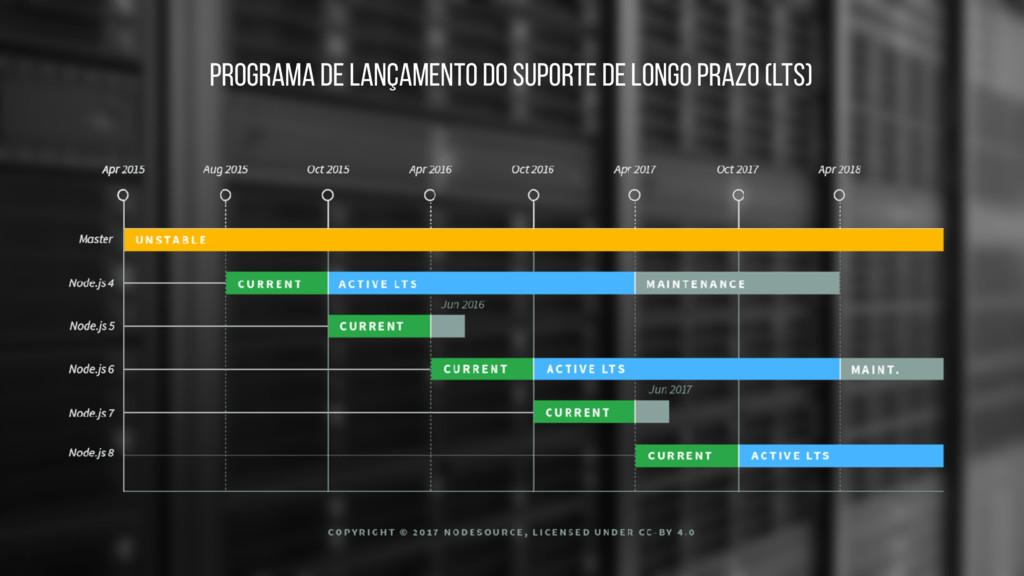 Programa de Lançamento do Suporte de Longo Praz...