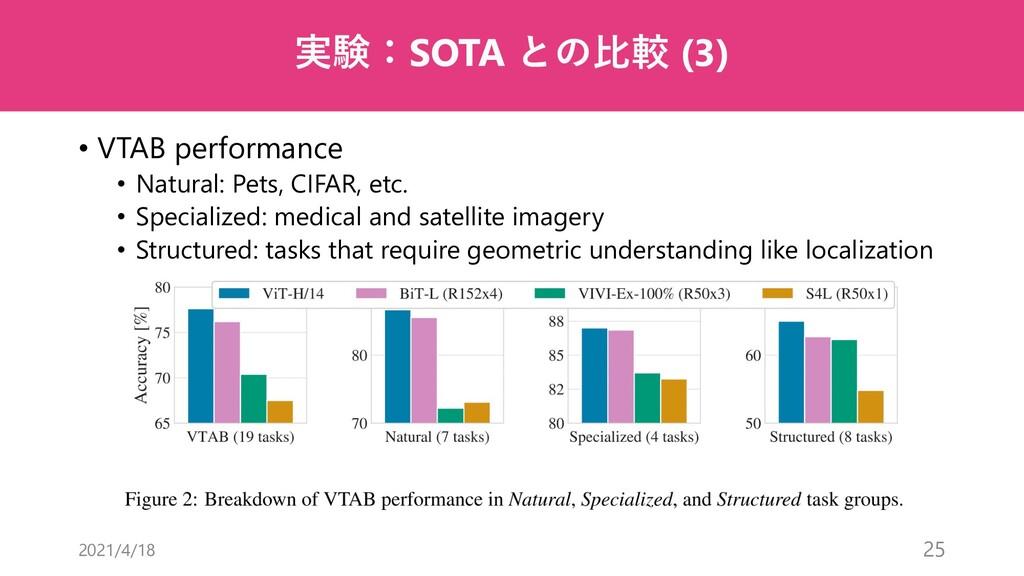 実験:SOTA との⽐較 (3) • VTAB performance • Natural: ...
