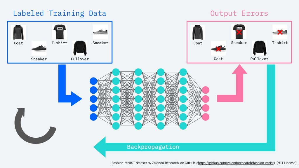 Backpropagation Labeled Training Data Coat Snea...