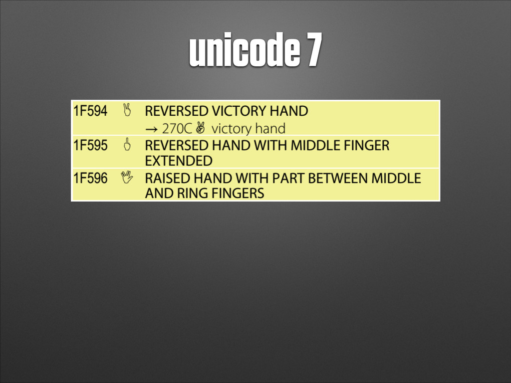 unicode 7