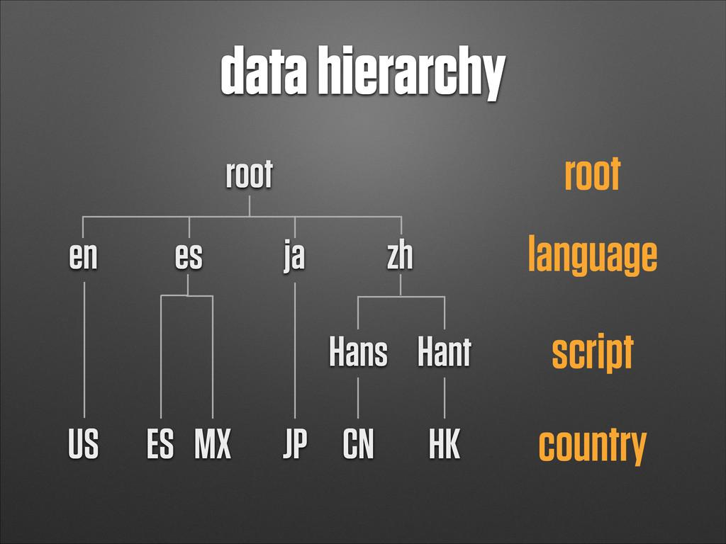 data hierarchy root root en es ja zh language H...