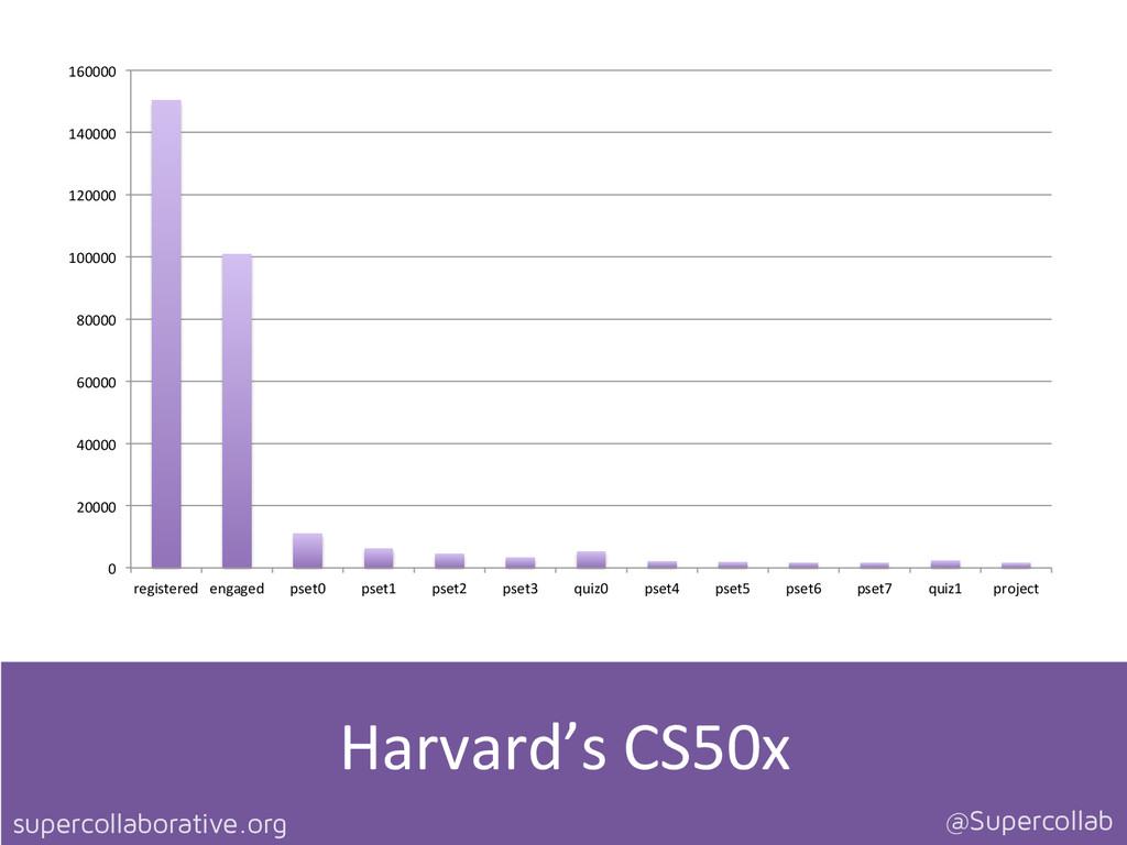 supercollaborative.org @Supercollab Harvard's...