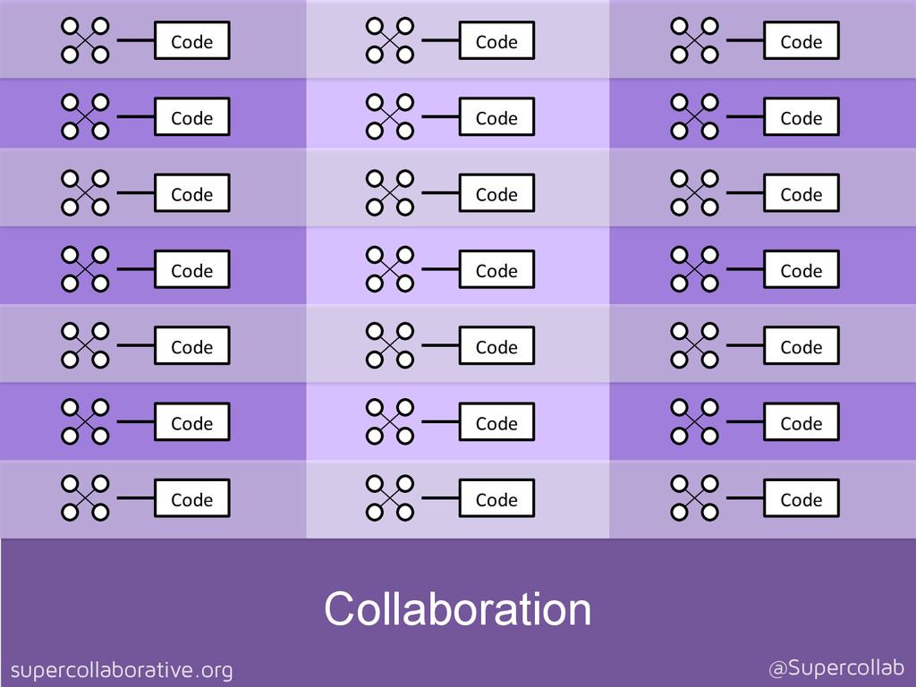 supercollaborative.org @Supercollab Code  Co...