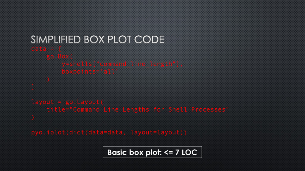"data = [ go.Box( y=shells[""command_line_length""..."