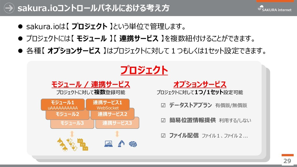 sakura.ioコントロールパネルにおける考え方 29 プロジェクトC プロジェクトB プロ...