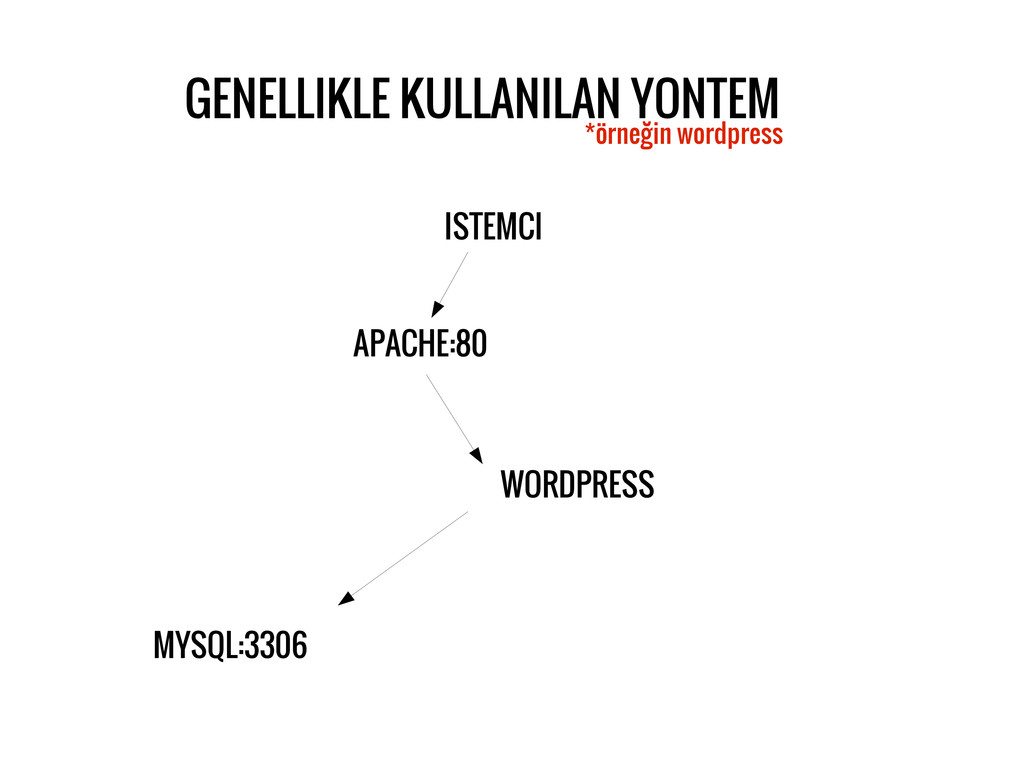 GENELLIKLE KULLANILAN YONTEM *örneğin wordpress...