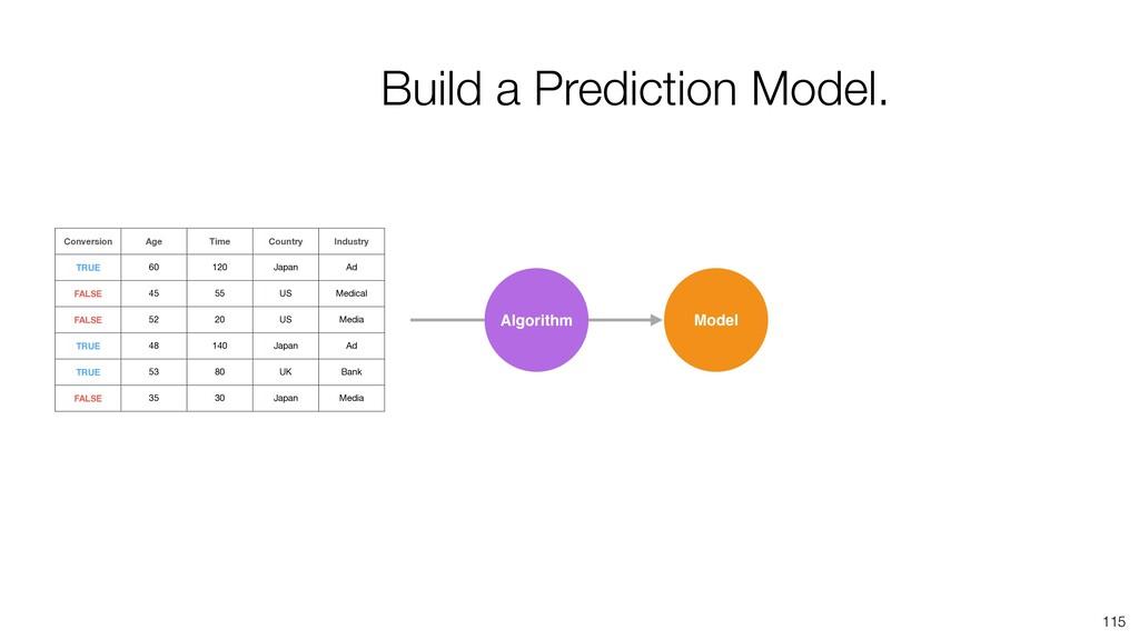 115 Algorithm Model Build a Prediction Model. C...