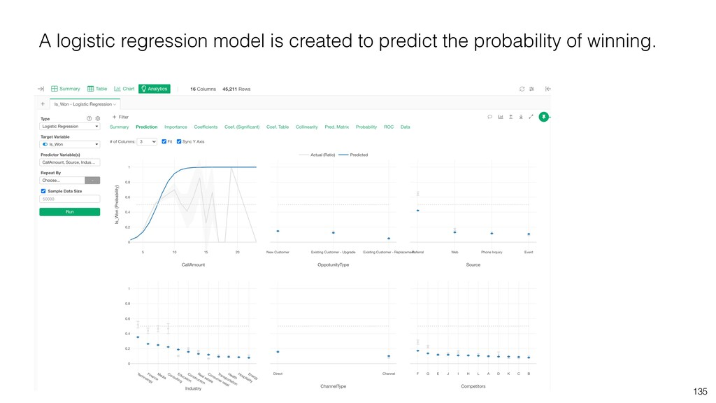 135 A logistic regression model is created to p...