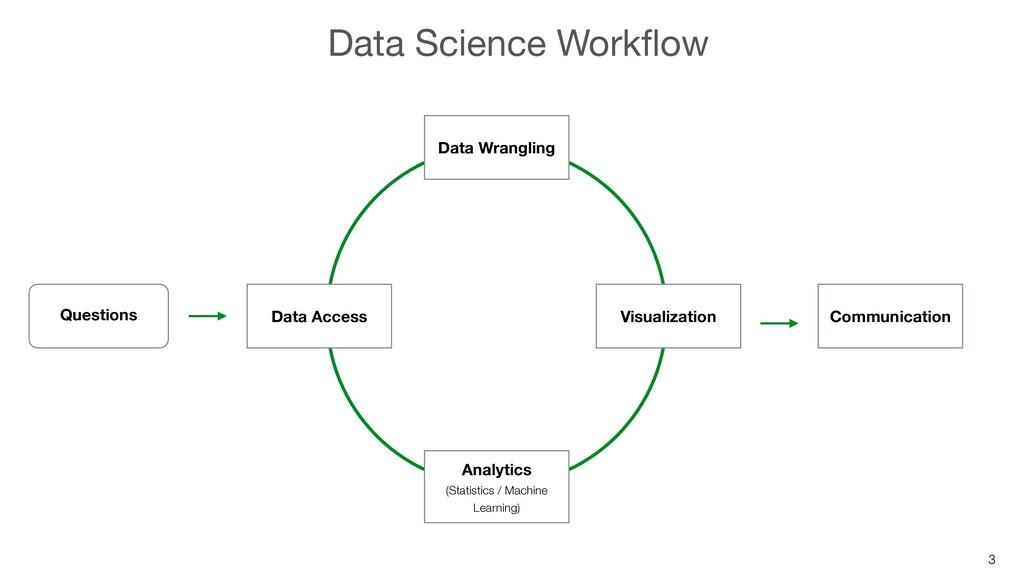 3 Questions Communication Data Access Data Wran...
