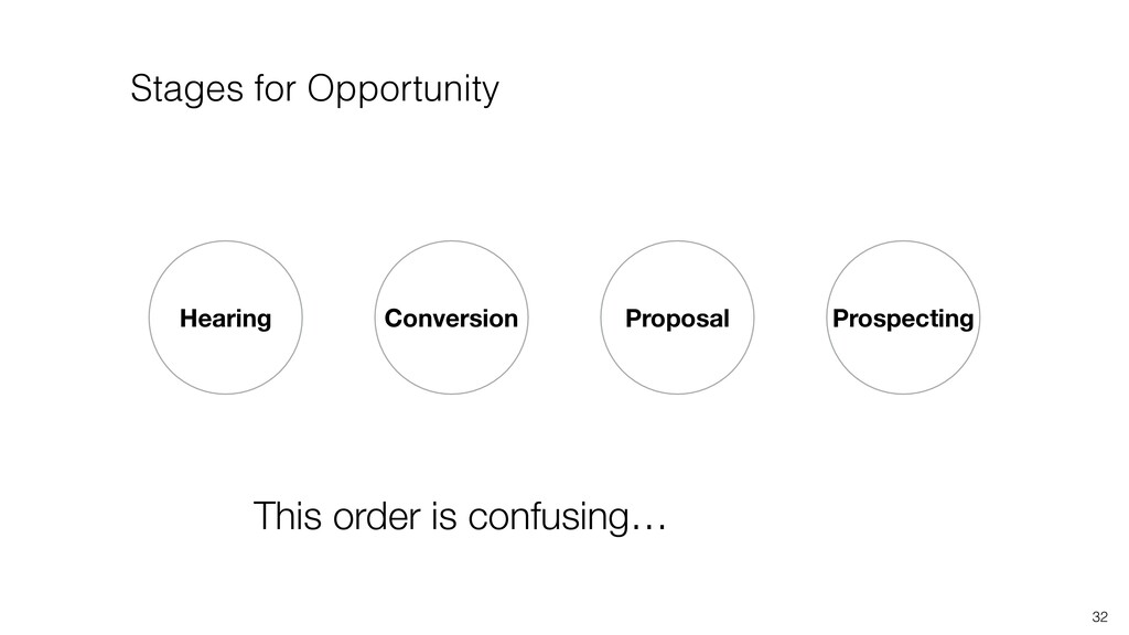 Prospecting Conversion Hearing 32 Proposal This...