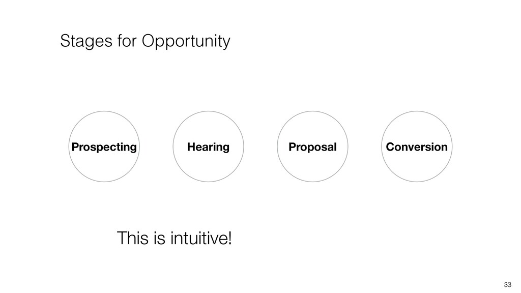 Prospecting Conversion Hearing 33 Proposal This...