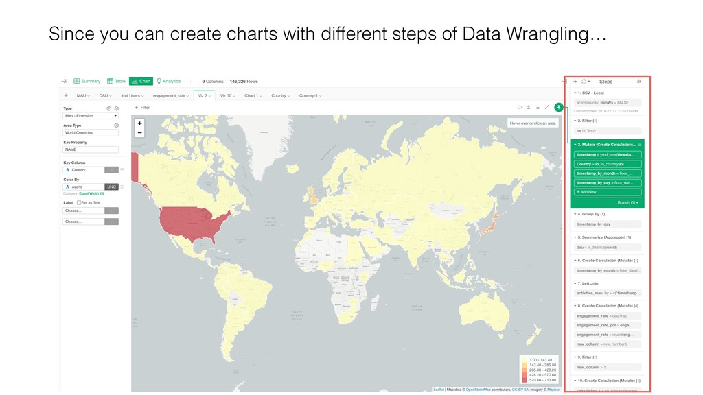 Since you can create charts with different step...