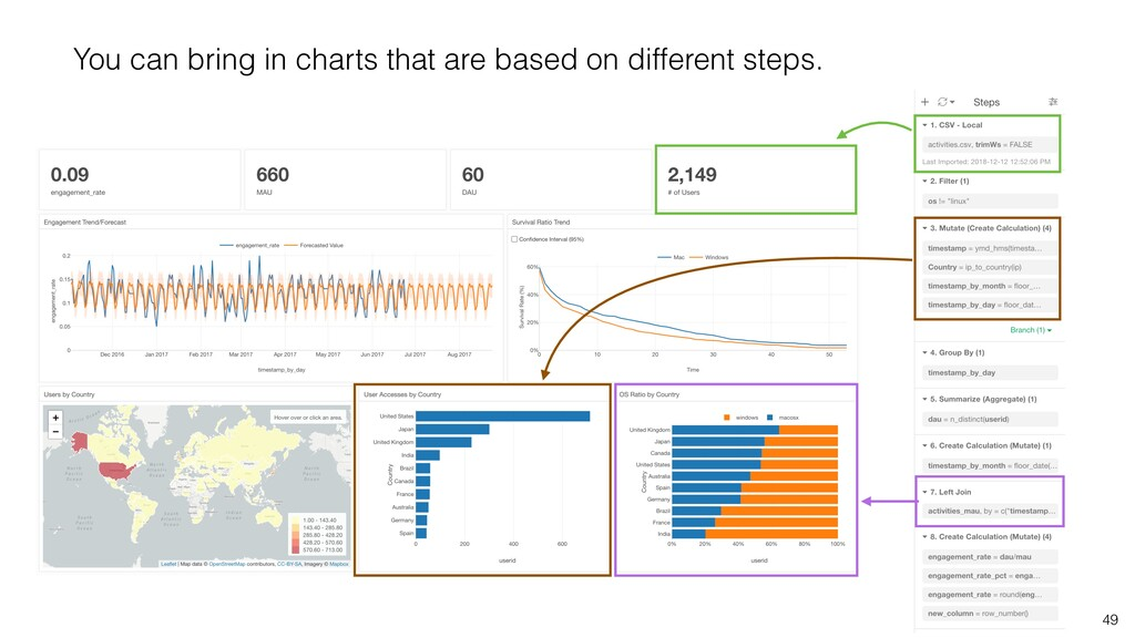 49 You can bring in charts that are based on di...