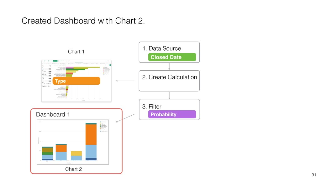 91 Closed Date 1. Data Source 2. Create Calcula...
