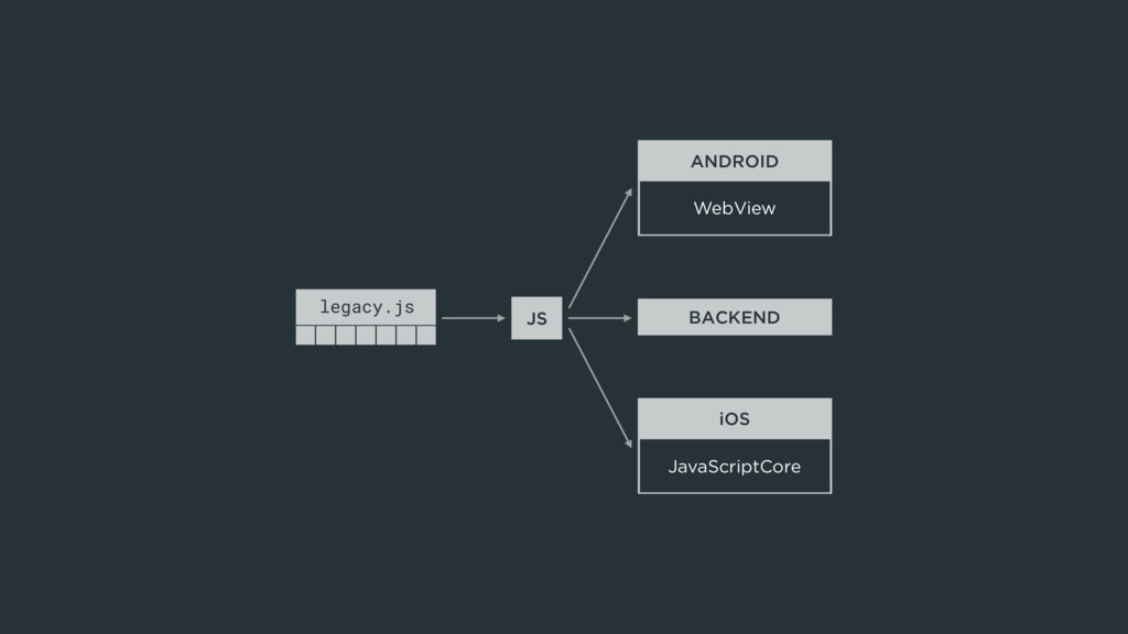 ANDROID WebView iOS JavaScriptCore BACKEND JS l...