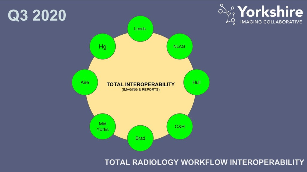TOTAL INTEROPERABILITY (IMAGING & REPORTS) Aire...