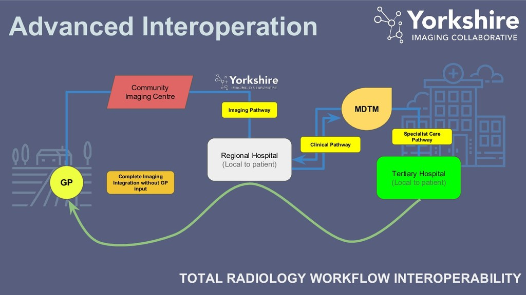 Advanced Interoperation TOTAL RADIOLOGY WORKFLO...