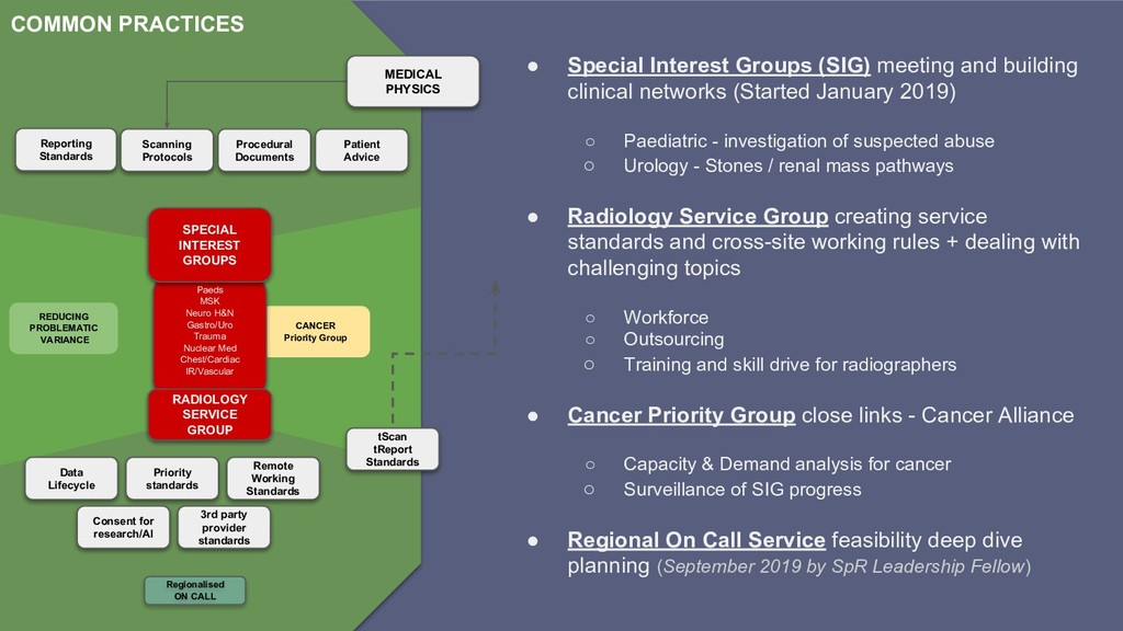 ● Special Interest Groups (SIG) meeting and bui...