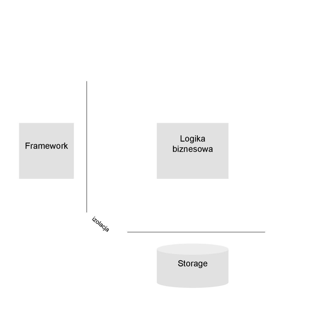 Storage Framework Logika biznesowa